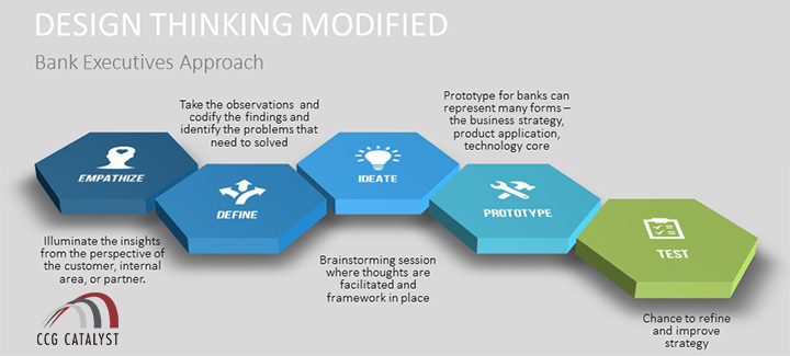 Design Thinking for Bank Executives - modified structure - Tery Spataro Project Catalyst - CCG Catalyst